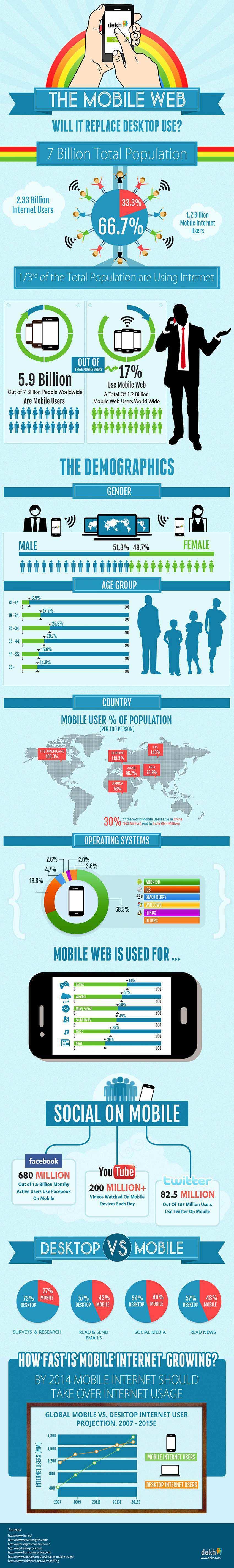 Is Mobile Internet Taking Over Desktop Usage