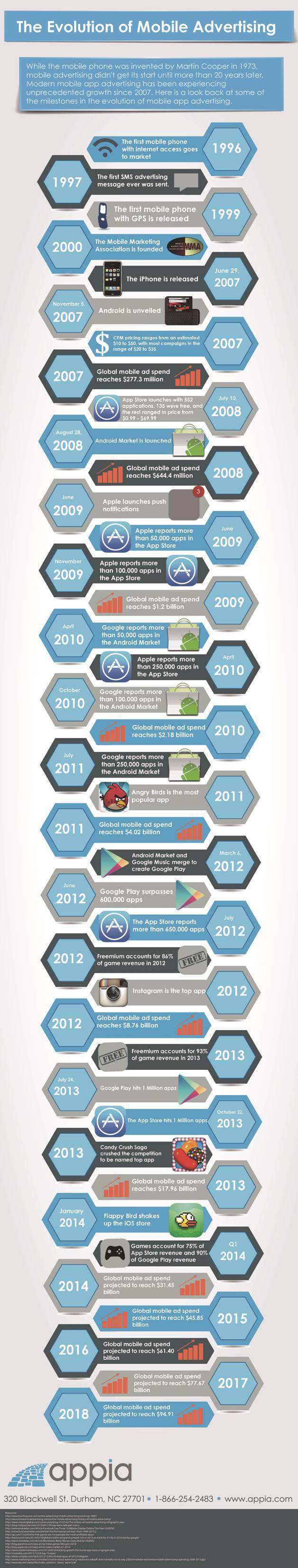 Evolution of Mobile Advertising