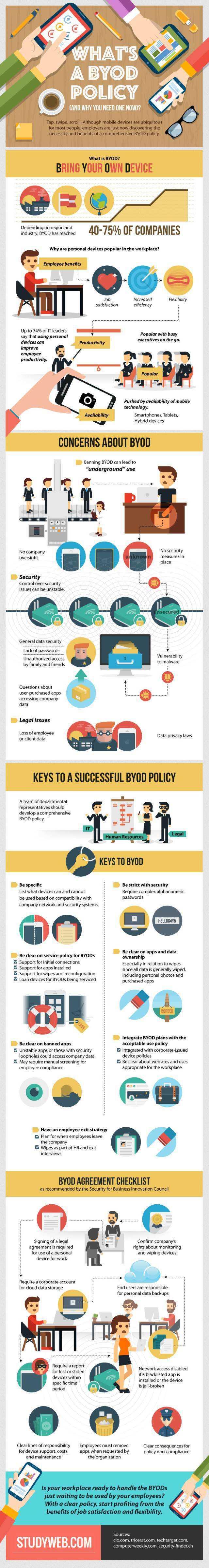 BYOD-sw-infog