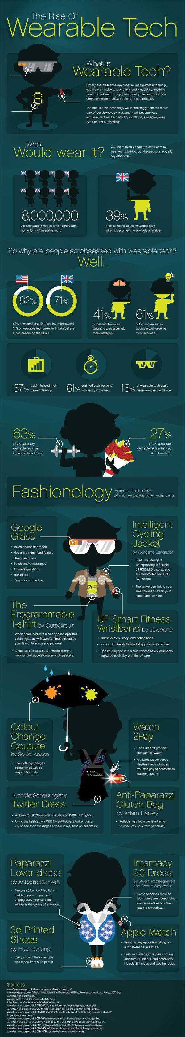wearable-tech-infographic